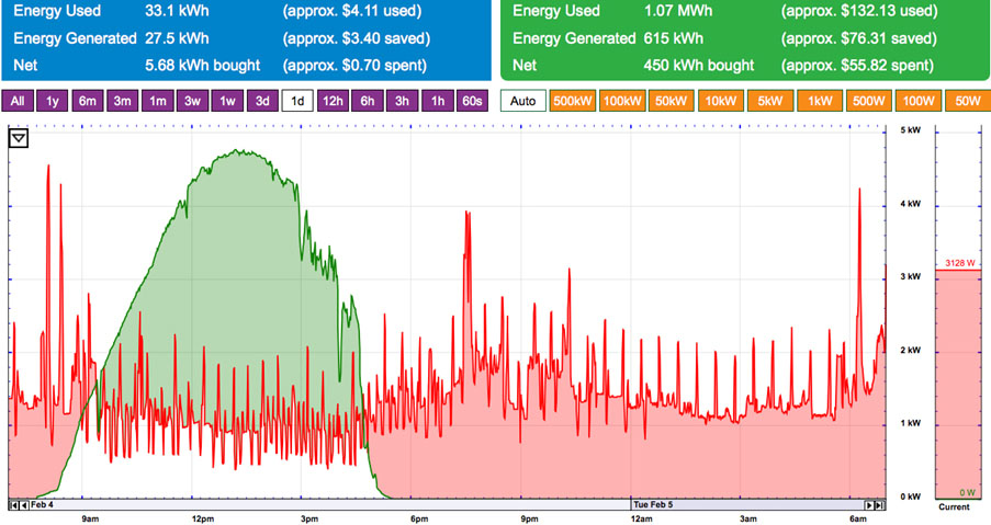 Energy_Monitoring