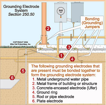 Grounding Electrode Systems