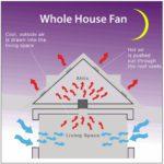 Whole House Fans