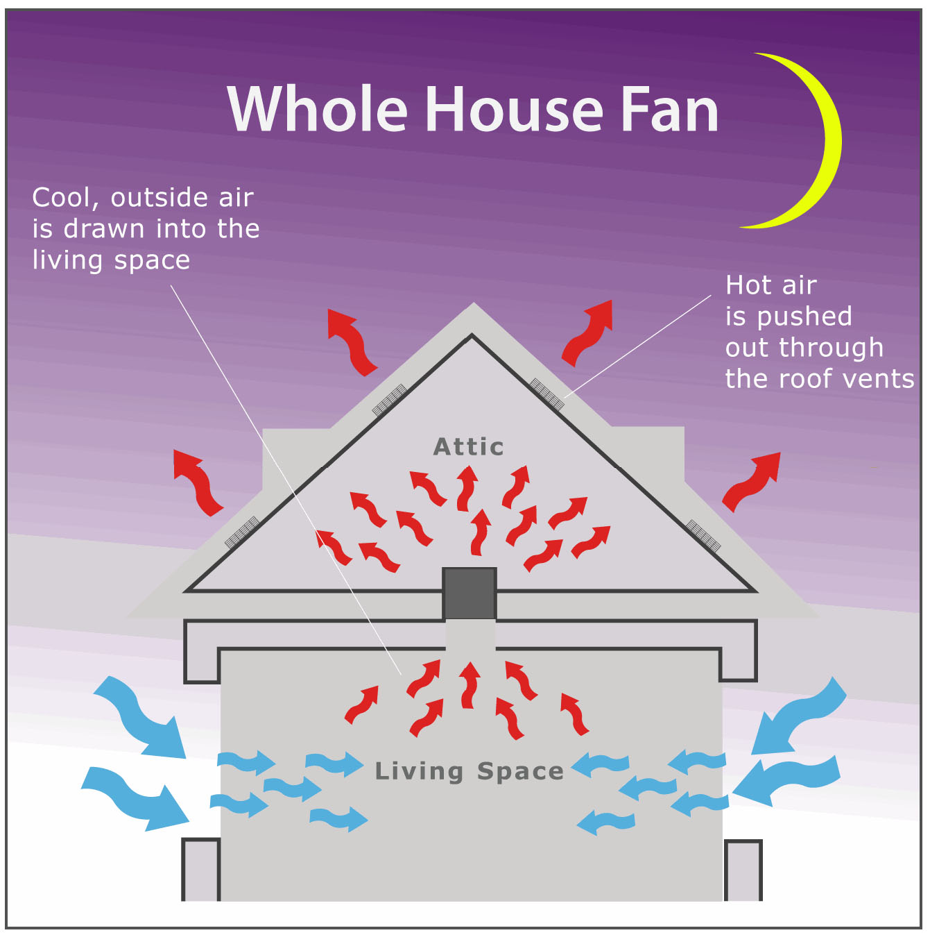 Whole House Mechanical Ventilation System : Whole house fan installation santa clara san jose